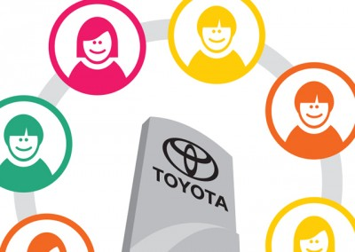 Toyota Educational Videos (Sales/Service Retention)